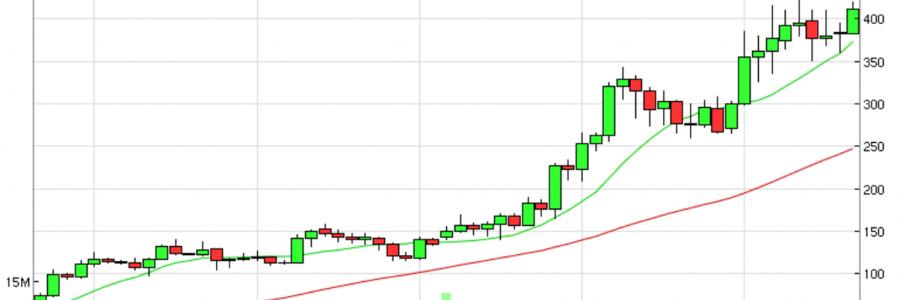 SOM chart